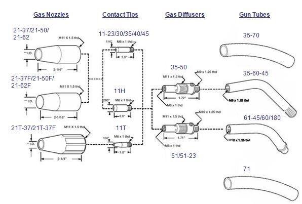 mig gun accessory kit 035 for lincoln 100l welding. Black Bedroom Furniture Sets. Home Design Ideas
