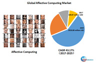 Global Affective Computing market research
