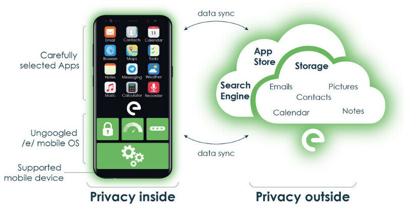 Your Encryption One Stop Shop -- Protect Your Privacy Today