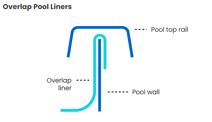LinerWorld – Serenity Sparkle Overlap Pool Liner for Round Above Ground Pools Home & Garden