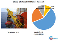 Global Offshore ROV market research