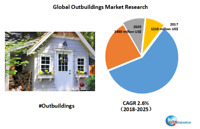 Global Outbuildings market research