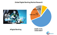 Global Digital Banking market research