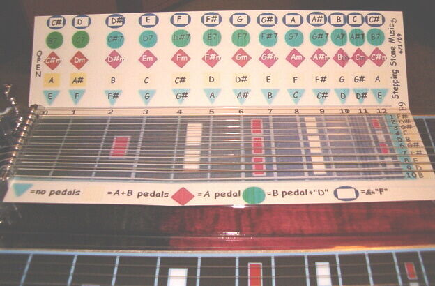 """""""ChordBoard"""" for Pedal Steel Guitar E9th tuning"""