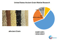 United States Ancient Grain market research