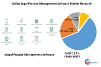 Global Legal Practice Management Software market research