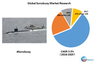 Global Sonobuoy market research