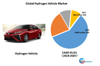 Global Hydrogen Vehicle market research