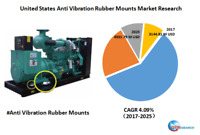 United States Anti-Vibration Rubber Mounts market research