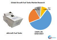 Global Aircraft Fuel Tanks market research