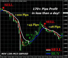 Trading system boc2 for binary options and forex