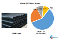 Global HDPE Pipes market research