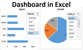 Dashboard in Excel Spreadsheet with KPIs and calculations