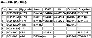 CARTER 902-329C DODGE THERMO-QUAD CARB KIT NEVER OPENED Belleville Belleville Area image 6