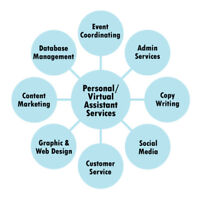 Virtual Assistant for Marketing and Admin Services Available