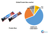 Global Protein Bars market research