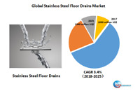 Global Stainless Steel Floor Drains market research
