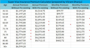 Visitor/ Supervisa Insurance, New lower Rates