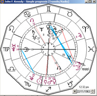 Professional Astrology by Science (Exact results & timing)