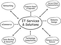 PROTEK IT SERVICES - *FREE REMOTE & ON-SITE IT SUPPORT