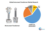 Global Instrument Transformer market research