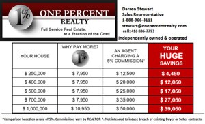 LOW COMMISSION REAL ESTATE IN HAMILTON