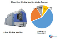 Global Gear Grinding Machine market research