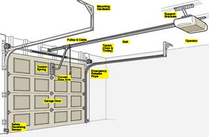 Garage Doors Opener Installation &Repair Cambridge Kitchener Area image 2