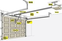 $95 Garage Doors Opener Installation &Repair