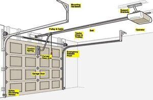 Garage door opener installation  Stratford Kitchener Area image 6