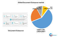 Global Document Outsource market research