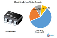 Global Gate Drivers market research