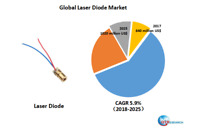 Global Laser Diode market research