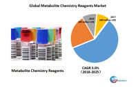 Global Metabolite Chemistry Reagents market research
