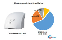 Global Automatic Hand Dryer market research