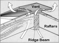 Ridge Vents - aluminum roofing air vents - Roof Peak Vents