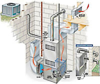 Peterborough New Furnace &/or Installations Great Prices