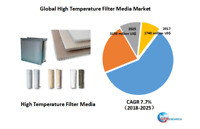 Global High Temperature Filter Media market research