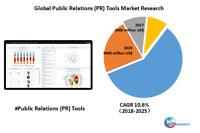 Global Public Relations (PR) Tools market research