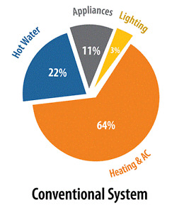 Cut your heating bill by 70–80% with Geothermal Heating &Cooling Peterborough Peterborough Area image 6
