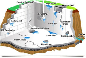 FREE WATERPROOFING QUOTES CONTACT TODAY