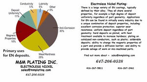 Electroless Nickel Plating Companies In Toronto.