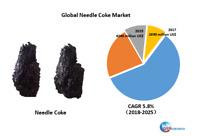 Global Needle Coke market research