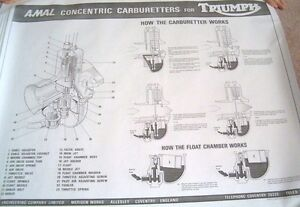 Amal Concentric Carburetters for Triumph motorcycle POSTER
