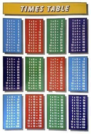 Multiplication Chart: Home & Garden   eBay