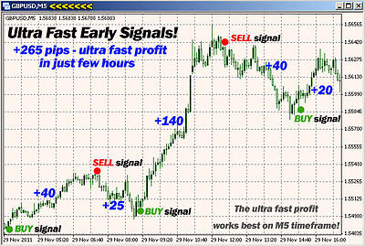 Ultra Fast Profit Trading System Indicator Scalper Software