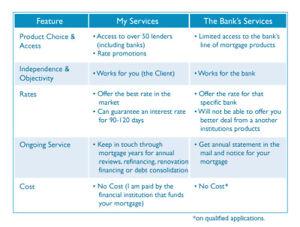 Mortgages: Bank VS Broker?