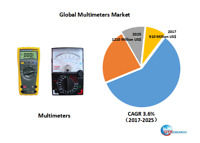 Global Multimeters market research