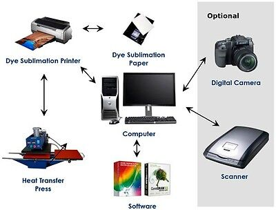 Epson Heat Transfer (SUBLIMATION INK TRANSFER PAPER HEAT PRESS FOR EPSON PRINTERS 100 Sheets 11