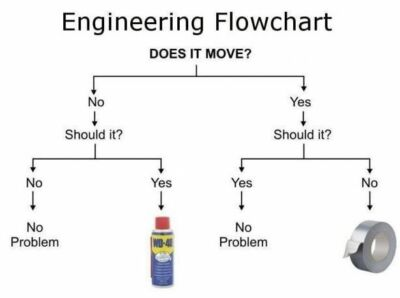 Engineering-flow-chart-wd40